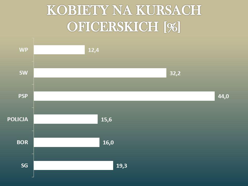 KOBIETY NA KURSACH OFICERSKICH [%]